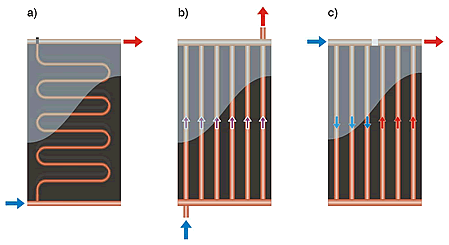 Schéma différents types de réseaux hydrauliques internes.