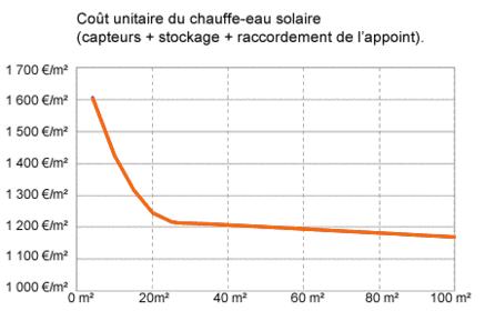 Schéma coût unitaire du chauffe-eau solaire.