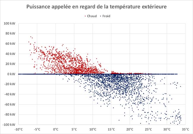 Graphe puissance appelée en regard de la température extérieure.