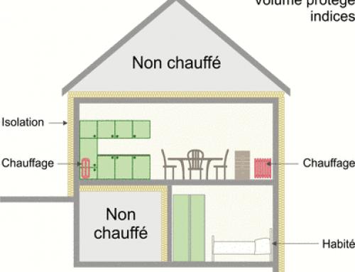 Délimiter le volume protégé  d'un bâtiment existant