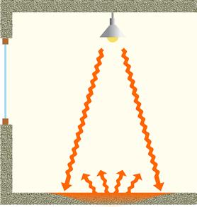 Schéma influence de l'inertie du local.