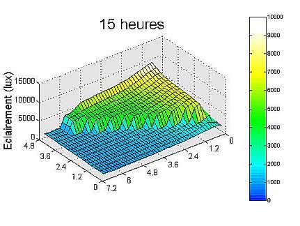Graphe résultat simulation 15 heures.