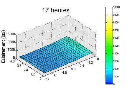 Graphe résultat simulation 17 heures.