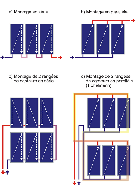 Schéma principes de raccordement des panneaux.