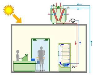 Schéma principe condenseurs adiabatiques.