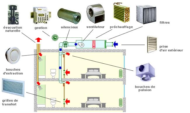 Schéma ventilation simple flux (pulsion) - Cas de l'hébergement.