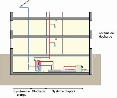 Schéma principaux composants d'une installation.