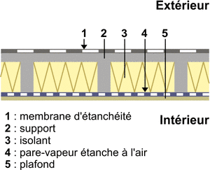 Isolation  à l'intérieur de la structure