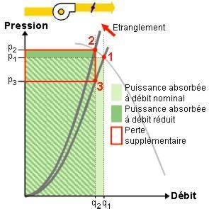 Schéma principe régulation par étranglement.