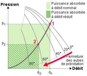 Schéma principe régulation par aubage mobile de prérotation.