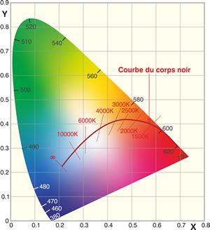 Schéma températures de couleurs spécifiques ANSI.