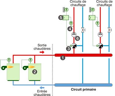 Schéma de principe de l'installation