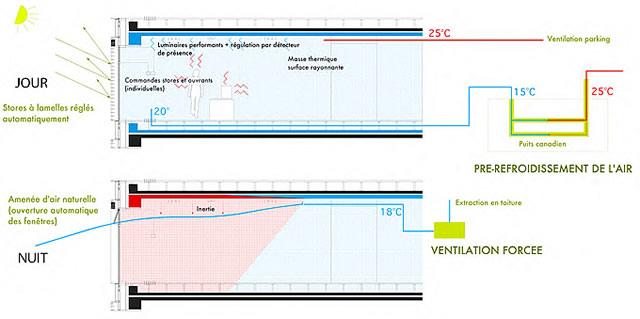 Schéma maîtrise de la surchauffe, AEROPOLIS II