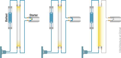 Schéma mode d'allumage d'un tube fluorescent.
