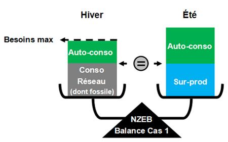 Schéma sur l'équilibre entre consommation sur le réseau en hiver et surproduction injectée sur le réseau en été.