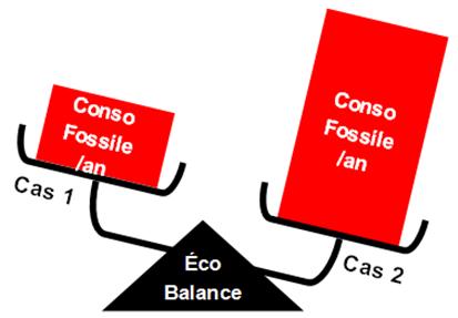 Schéma sur le concept Net zéro-énergie, précisions (2).