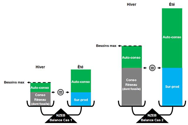 Schéma sur le concept Net zéro-énergie, précisions (1).