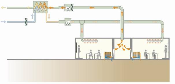 Schéma ventilation double flux avec récupération de chaleur.