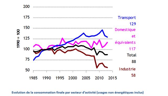 Evolution de la consommation finale par secteur d'activité (usages non énergétiques inclus).