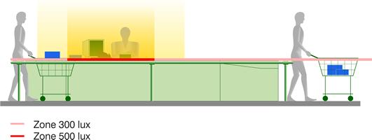 Schéma éclairage exemples selon l'usage, caisse de grande surface.