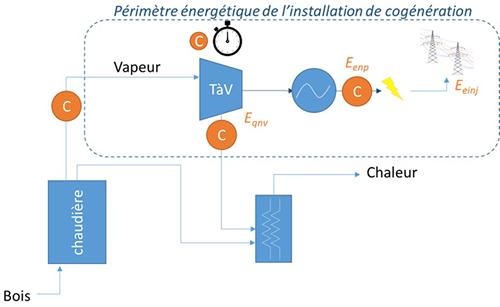 Schéma principe turbine à vapeur.