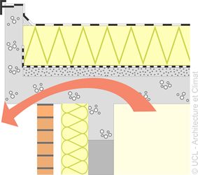 Schéma chéneaux extérieurs ou les encorbellements en matériau pierreux