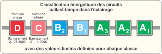 Classification énergétique des circuits ballast-lampe dans l'éclairage.
