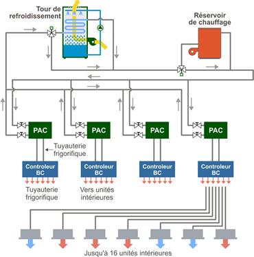 Schéma système avec récupération d'énergie sur boucle d'eau.