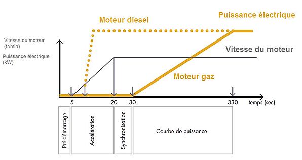 Schéma sur temps de synchronisation d'un moteur gaz / moteur diesel.