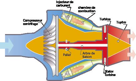 Schéma définition et principe de la turbine.