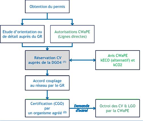 Schéma étapes de la procédure de permis d'environnement.