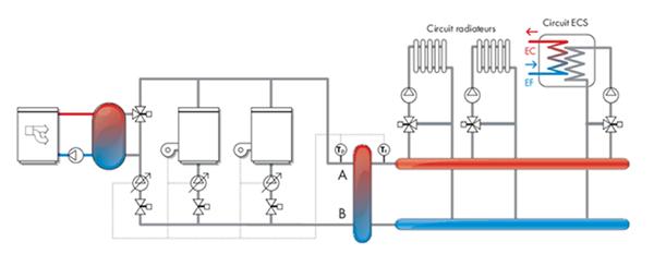 Schéma stockage pour configuration en parallèle.