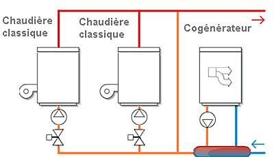 Schéma de configuration série sans ballon avec by-pass.
