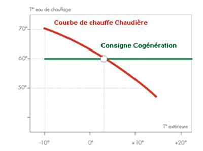 Régulation des chaudières et du cogénérateur.