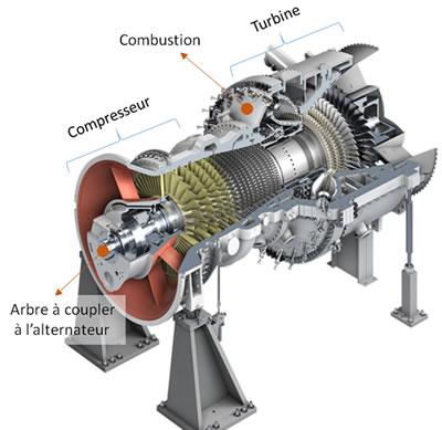 Photo turbine à gaz.