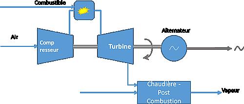 Schéma principe turbine à gaz.
