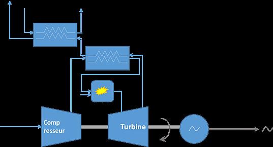 Schéma principe micro-turbine à gaz.