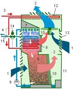 Schéma principe condenseurs mixtes, description.
