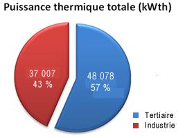 Camembert puissance électrique totale (kWth)