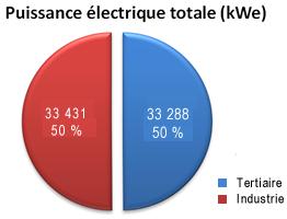 Camembert puissance électrique totale (kWe)