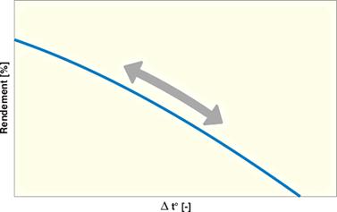 Schéma influence du delta de température.