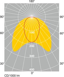 Schéma diagramme polaire.