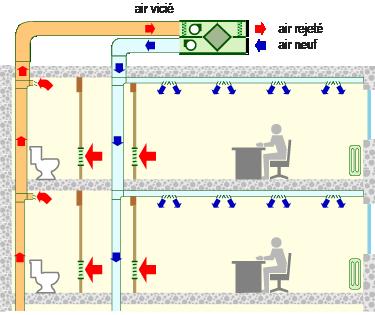 Illustration avec ventilation double flux avec extraction sanitaire