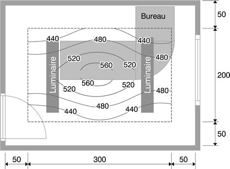 Schéma niveau courbe isolux.