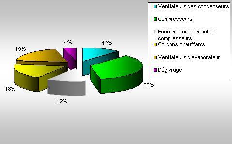 réduction des consommations énergétiques du compresseur de l'ordre de25%