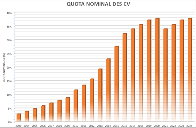 Graphe quota nominal des cv.