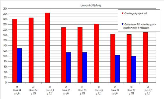 Schéma comparaison entre la géothermie/geocooling et des installations de production traditionnelles.