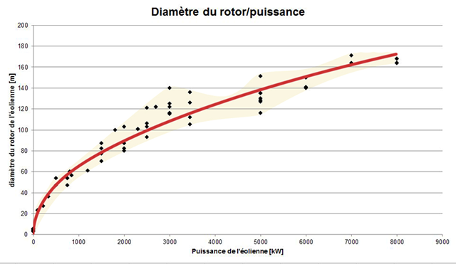 Graphe diamètre rotor / puissance