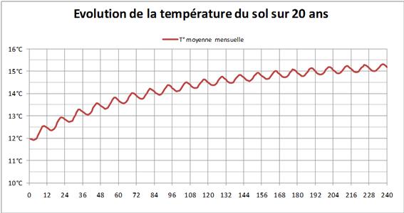 Schéma évolution de la température du sol sur 20 ans.