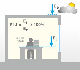 Schéma facteur lumière du jour.